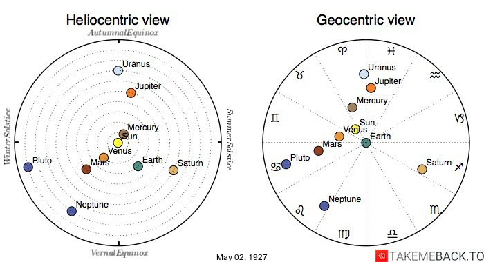 Planetary positions on May 2nd, 1927 - Heliocentric and Geocentric views