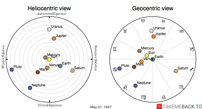 Planetary positions on May 21st, 1927 - Heliocentric and Geocentric views