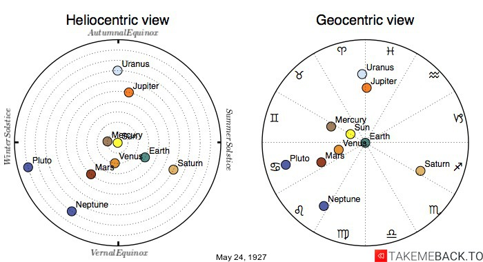 Planetary positions on May 24th, 1927 - Heliocentric and Geocentric views