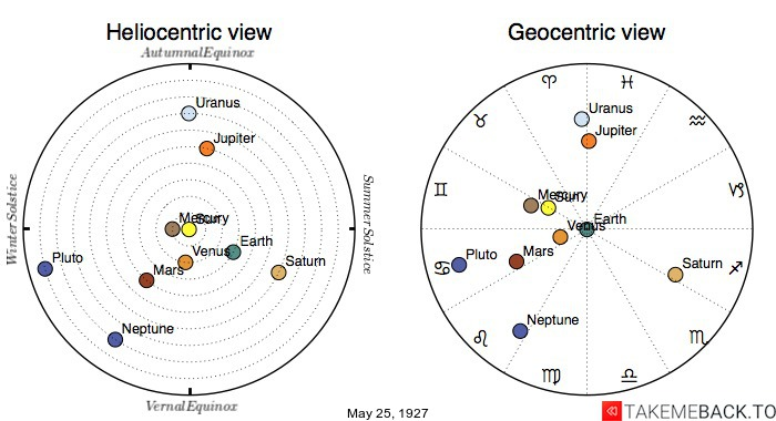 Planetary positions on May 25th, 1927 - Heliocentric and Geocentric views