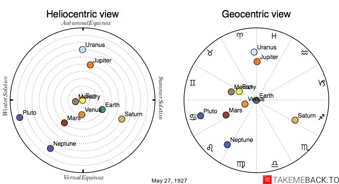 Planetary positions on May 27th, 1927 - Heliocentric and Geocentric views