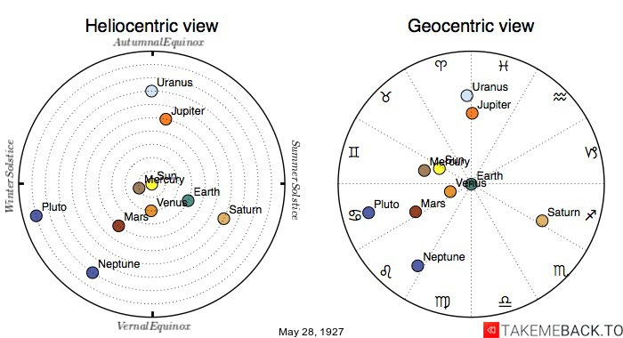 Planetary positions on May 28th, 1927 - Heliocentric and Geocentric views