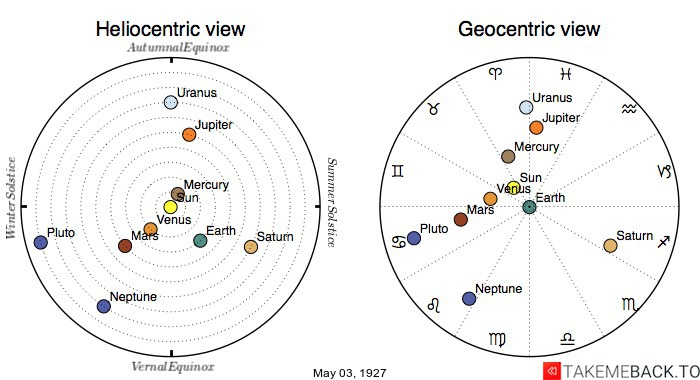 Planetary positions on May 3rd, 1927 - Heliocentric and Geocentric views