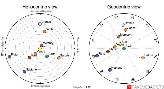 Planetary positions on May 4th, 1927 - Heliocentric and Geocentric views