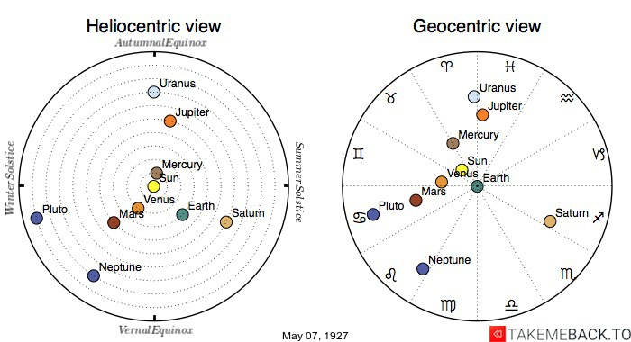 Planetary positions on May 7th, 1927 - Heliocentric and Geocentric views