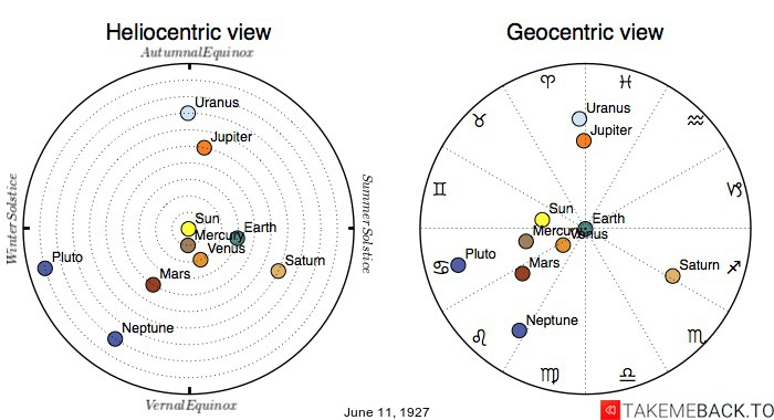 Planetary positions on June 11th, 1927 - Heliocentric and Geocentric views
