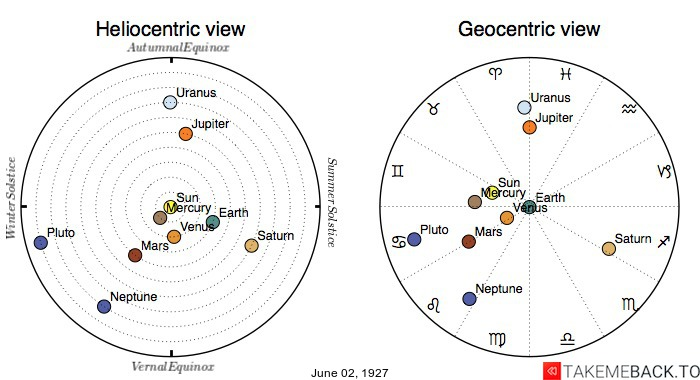 Planetary positions on June 2nd, 1927 - Heliocentric and Geocentric views