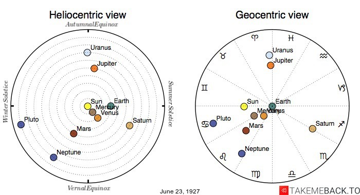 Planetary positions on June 23rd, 1927 - Heliocentric and Geocentric views