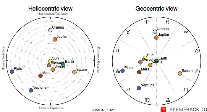 Planetary positions on June 7th, 1927 - Heliocentric and Geocentric views