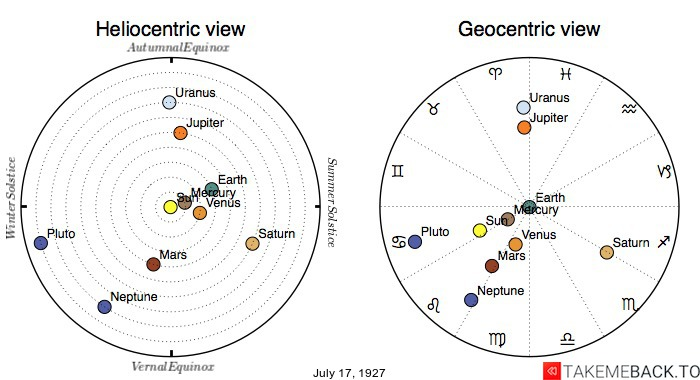 Planetary positions on July 17th, 1927 - Heliocentric and Geocentric views