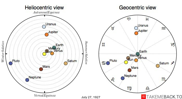 Planetary positions on July 27th, 1927 - Heliocentric and Geocentric views
