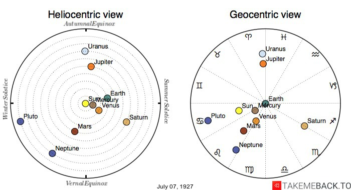 Planetary positions on July 7th, 1927 - Heliocentric and Geocentric views