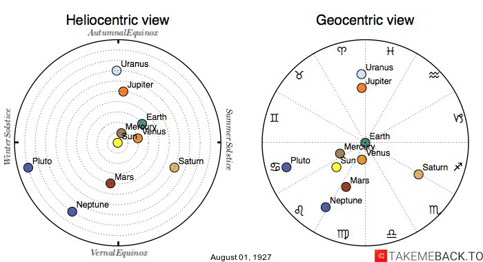 Planetary positions on August 1st, 1927 - Heliocentric and Geocentric views