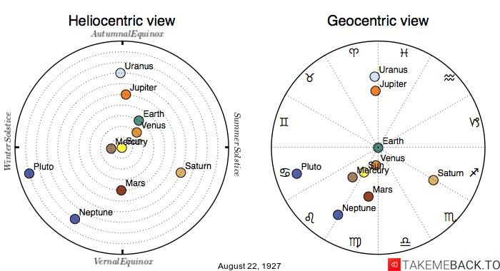 Planetary positions on August 22nd, 1927 - Heliocentric and Geocentric views