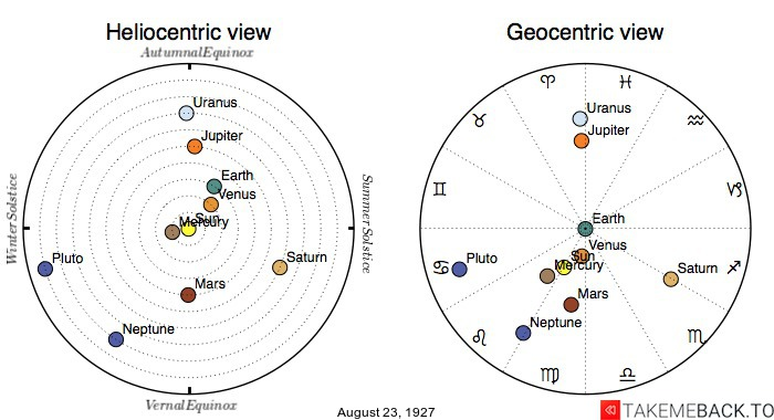Planetary positions on August 23rd, 1927 - Heliocentric and Geocentric views