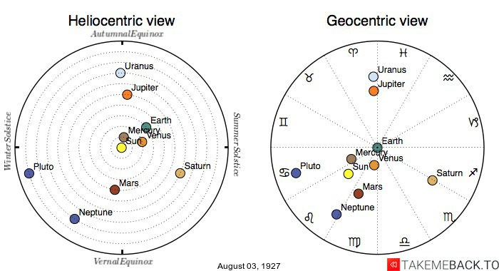 Planetary positions on August 3rd, 1927 - Heliocentric and Geocentric views