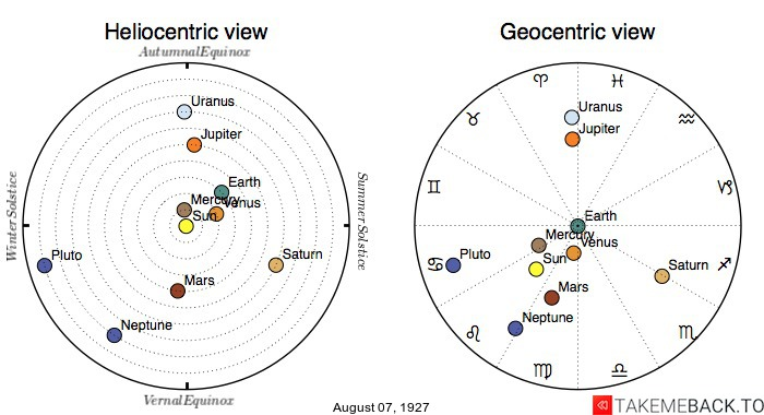 Planetary positions on August 7th, 1927 - Heliocentric and Geocentric views