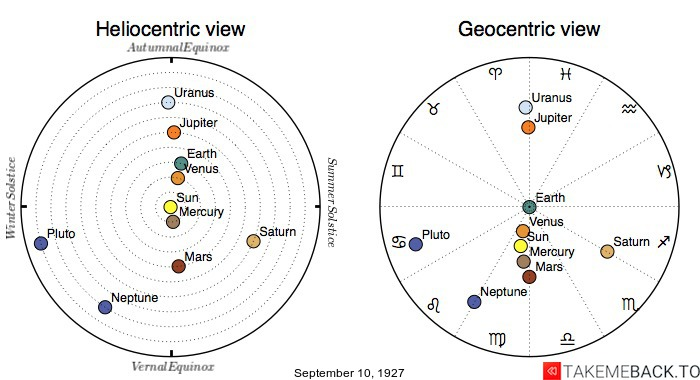 Planetary positions on September 10th, 1927 - Heliocentric and Geocentric views