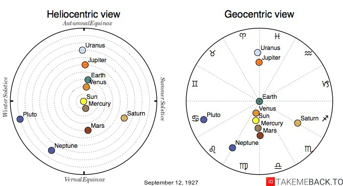 Planetary positions on September 12th, 1927 - Heliocentric and Geocentric views