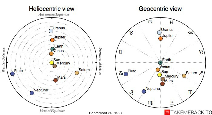 Planetary positions on September 20th, 1927 - Heliocentric and Geocentric views