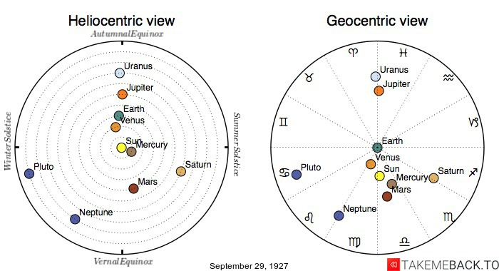 Planetary positions on September 29th, 1927 - Heliocentric and Geocentric views