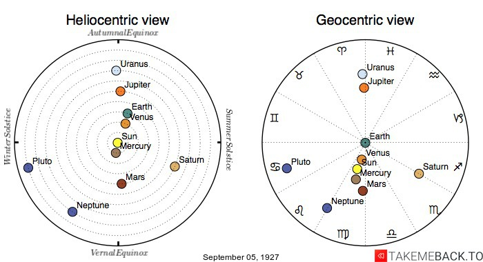 Planetary positions on September 5th, 1927 - Heliocentric and Geocentric views