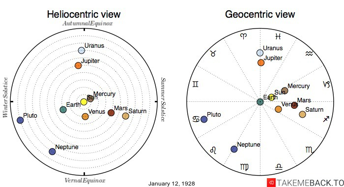 Planetary positions on January 12th, 1928 - Heliocentric and Geocentric views