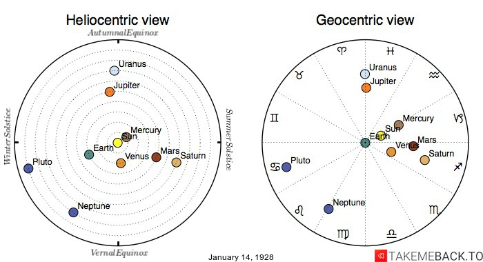 Planetary positions on January 14th, 1928 - Heliocentric and Geocentric views