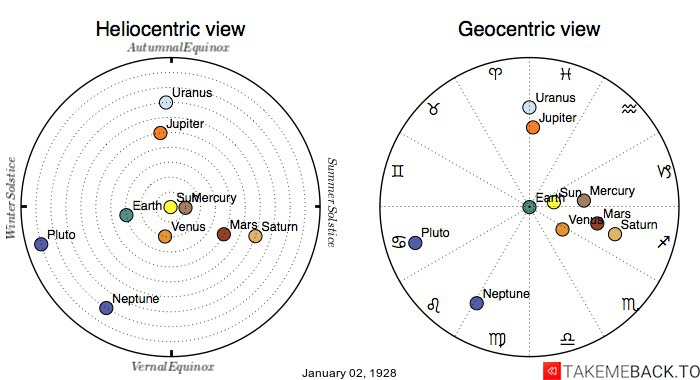Planetary positions on January 2nd, 1928 - Heliocentric and Geocentric views