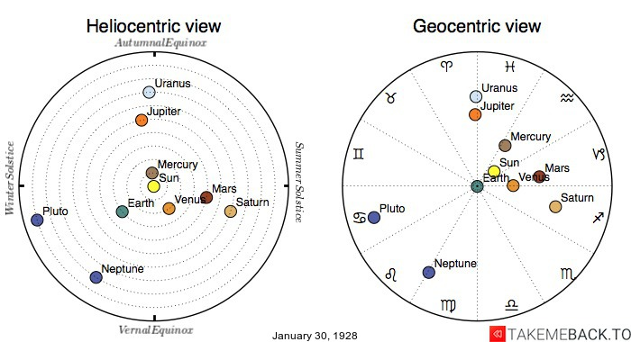 Planetary positions on January 30th, 1928 - Heliocentric and Geocentric views