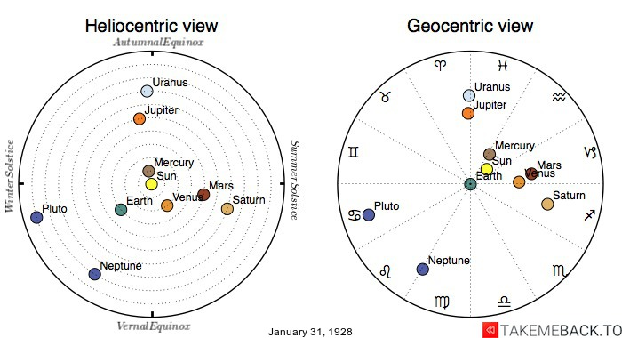 Planetary positions on January 31st, 1928 - Heliocentric and Geocentric views