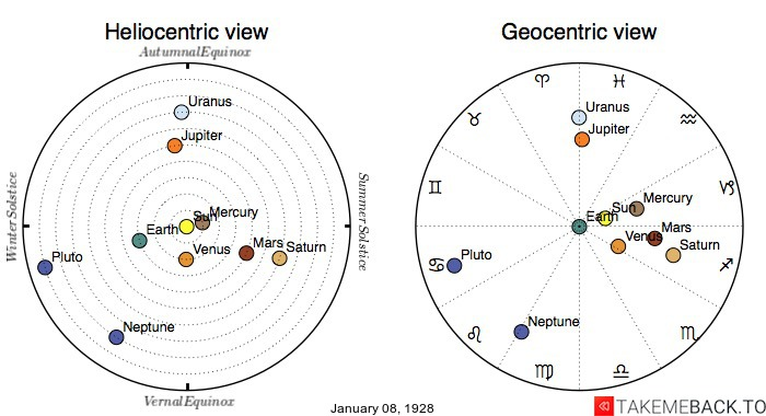 Planetary positions on January 08, 1928 - Heliocentric and Geocentric views