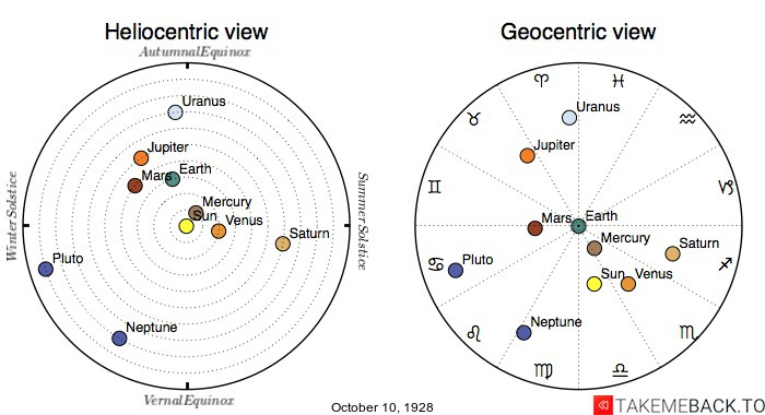 Planetary positions on October 10th, 1928 - Heliocentric and Geocentric views