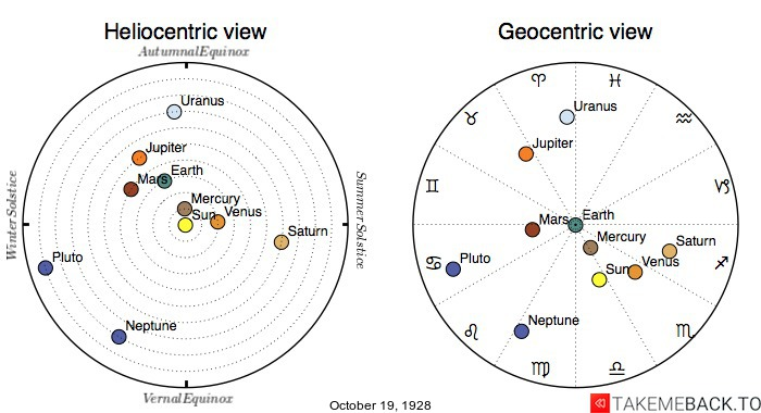 Planetary positions on October 19th, 1928 - Heliocentric and Geocentric views