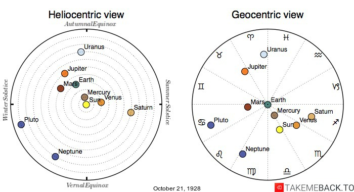 Planetary positions on October 21st, 1928 - Heliocentric and Geocentric views