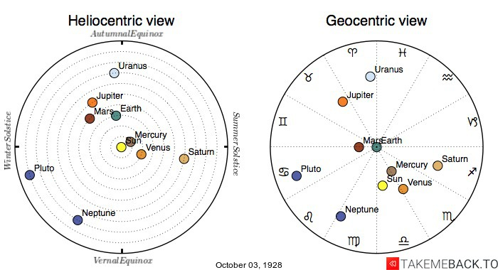 Planetary positions on October 3rd, 1928 - Heliocentric and Geocentric views