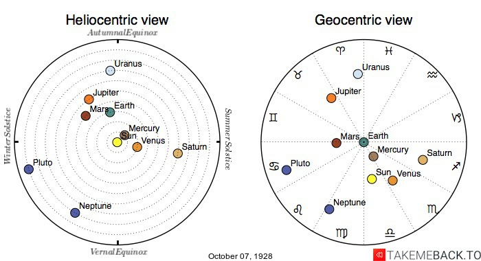 Planetary positions on October 7th, 1928 - Heliocentric and Geocentric views