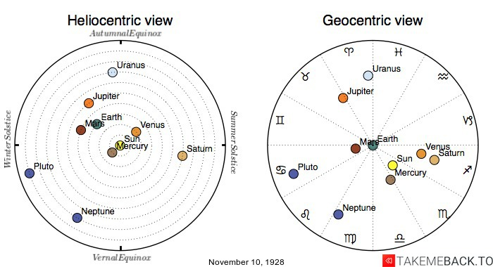 Planetary positions on November 10th, 1928 - Heliocentric and Geocentric views