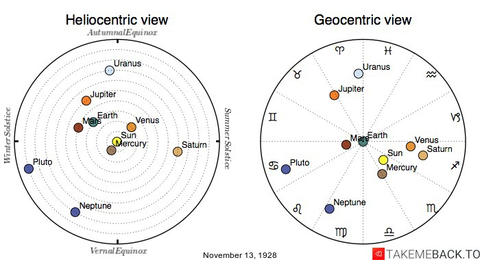 Planetary positions on November 13th, 1928 - Heliocentric and Geocentric views