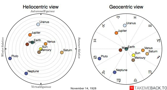 Planetary positions on November 14th, 1928 - Heliocentric and Geocentric views