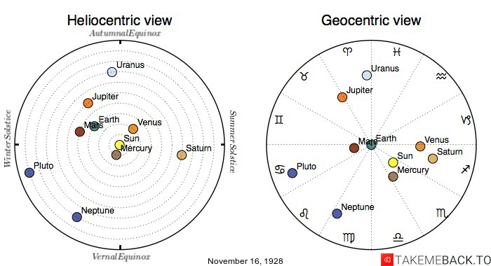 Planetary positions on November 16th, 1928 - Heliocentric and Geocentric views