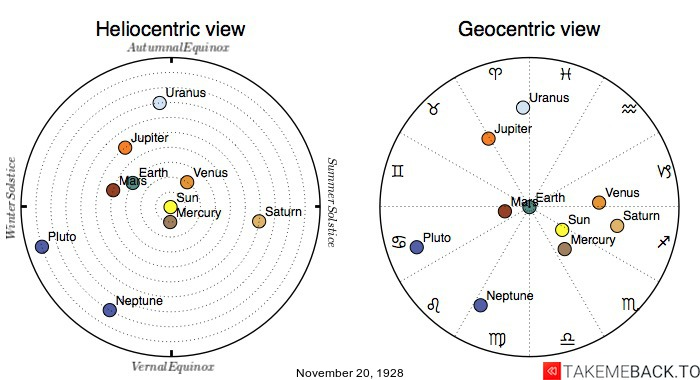 Planetary positions on November 20th, 1928 - Heliocentric and Geocentric views