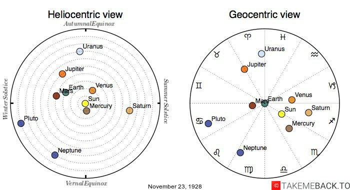 Planetary positions on November 23rd, 1928 - Heliocentric and Geocentric views