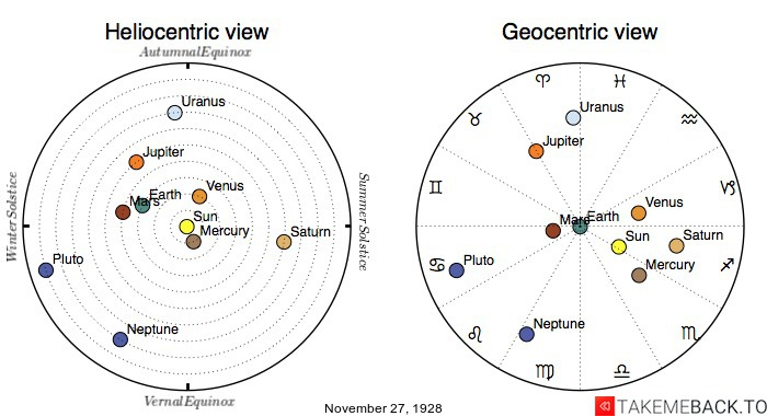 Planetary positions on November 27th, 1928 - Heliocentric and Geocentric views