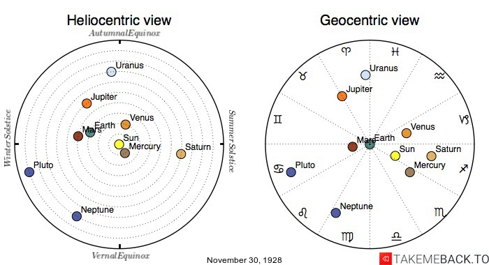 Planetary positions on November 30th, 1928 - Heliocentric and Geocentric views