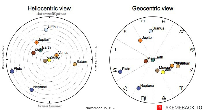 Planetary positions on November 5th, 1928 - Heliocentric and Geocentric views