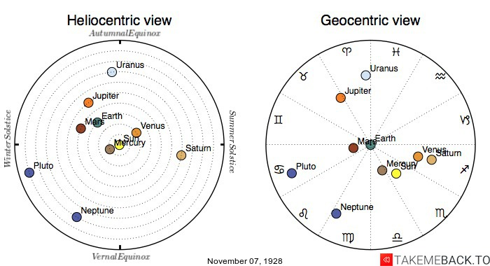 Planetary positions on November 7th, 1928 - Heliocentric and Geocentric views