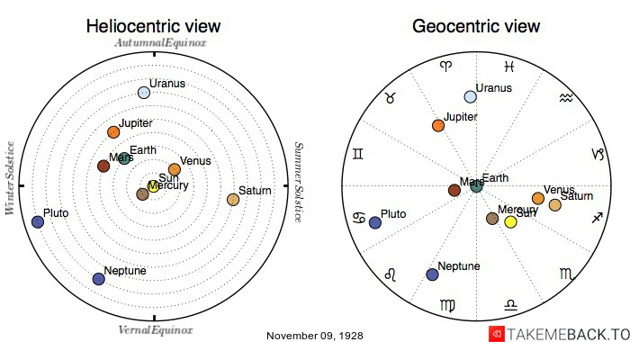 Planetary positions on November 9th, 1928 - Heliocentric and Geocentric views