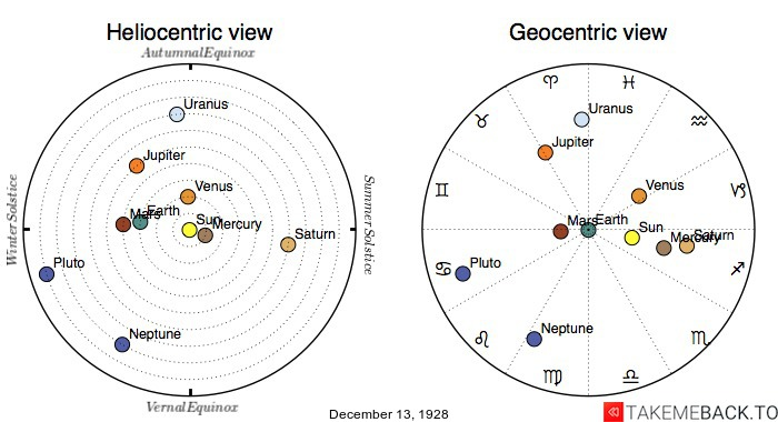 Planetary positions on December 13th, 1928 - Heliocentric and Geocentric views