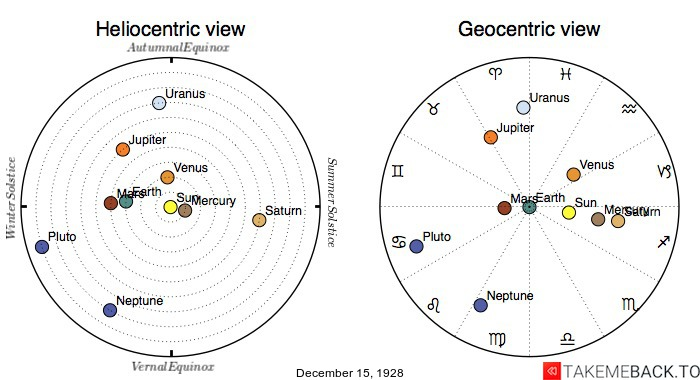 Planetary positions on December 15th, 1928 - Heliocentric and Geocentric views